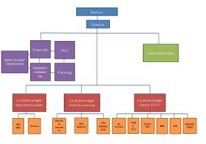 Organogram SKH 2015
